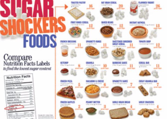 diet too high in sugar