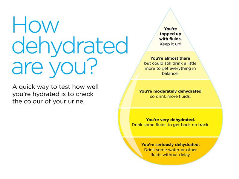 dehydration skin test